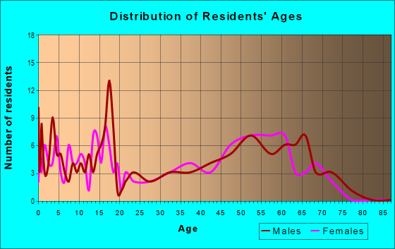 Age and Sex of Residents in zip code 59485