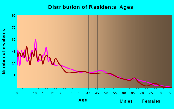 Age and Sex of Residents in zip code 59521