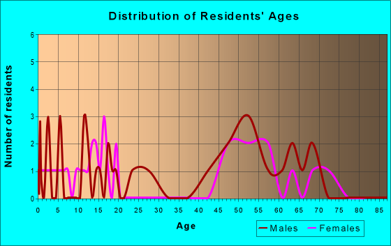 Age and Sex of Residents in zip code 59528