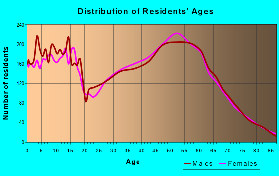 Age and Sex of Residents in zip code 59602