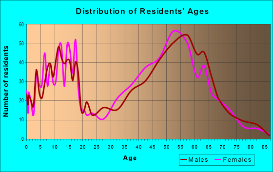 Age and Sex of Residents in zip code 59634