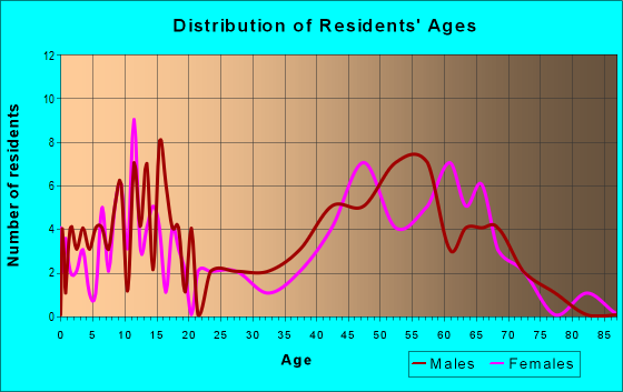 Age and Sex of Residents in zip code 59638