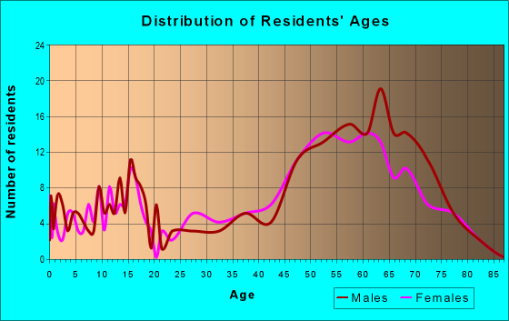 Age and Sex of Residents in zip code 59639