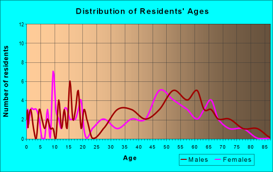 Age and Sex of Residents in zip code 59643