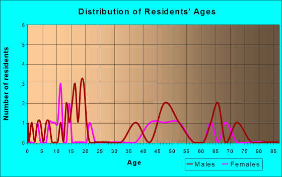 Age and Sex of Residents in zip code 59745