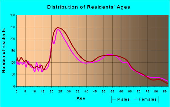 Age and Sex of Residents in zip code 59802