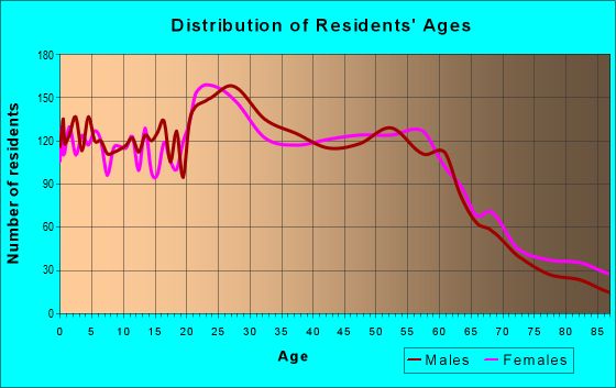 Age and Sex of Residents in zip code 59808