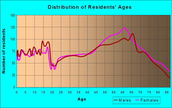 Age and Sex of Residents in zip code 59840