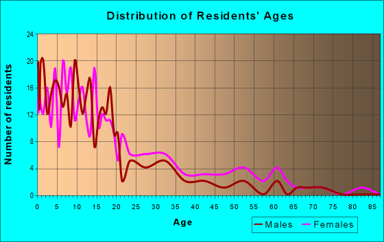 Age and Sex of Residents in zip code 59841