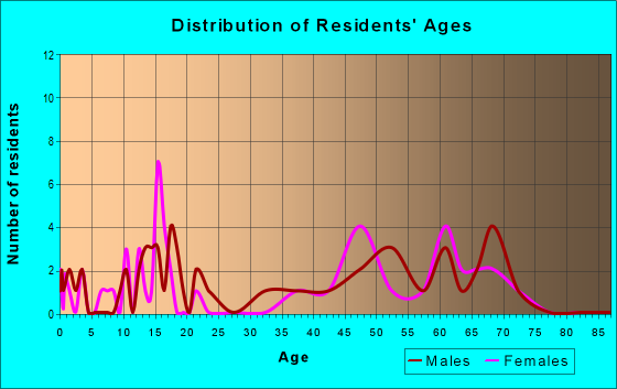 Age and Sex of Residents in zip code 59843