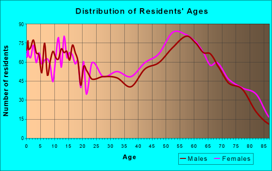 Age and Sex of Residents in zip code 59860