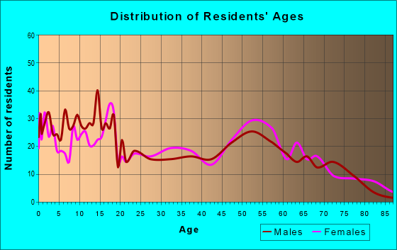 Age and Sex of Residents in zip code 59865