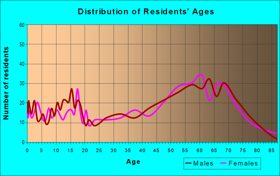 Age and Sex of Residents in zip code 59873