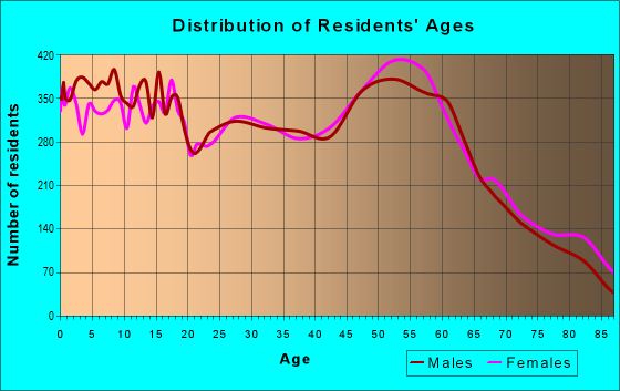 Age and Sex of Residents in zip code 59901