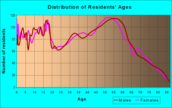 Age and Sex of Residents in zip code 59912