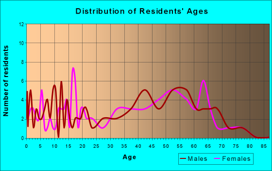 Age and Sex of Residents in zip code 59926