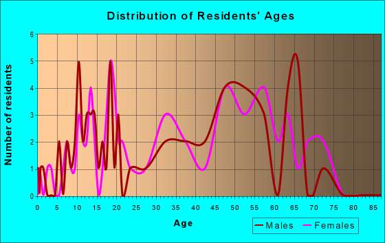 Age and Sex of Residents in zip code 59927