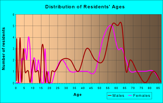 Age and Sex of Residents in zip code 59936