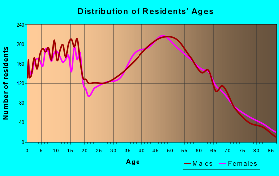 Age and Sex of Residents in zip code 60002