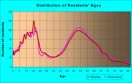 Age and Sex of Residents in zip code 60012