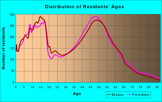 Age and Sex of Residents in zip code 60013