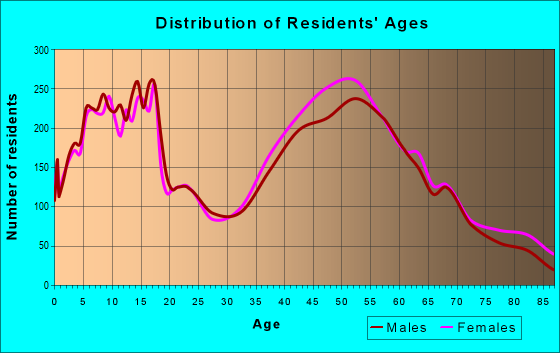 Age and Sex of Residents in zip code 60015