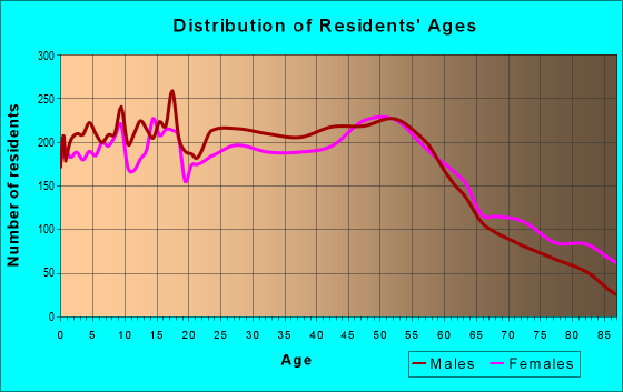 Age and Sex of Residents in zip code 60018