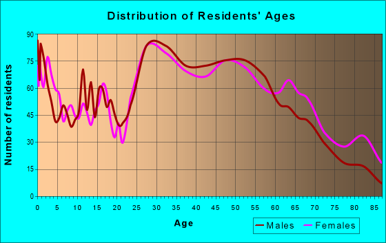 Age and Sex of Residents in zip code 60020