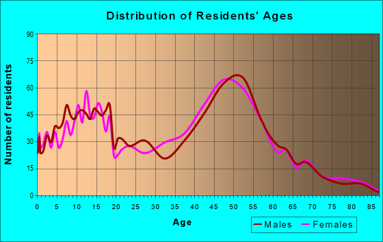 Age and Sex of Residents in zip code 60021