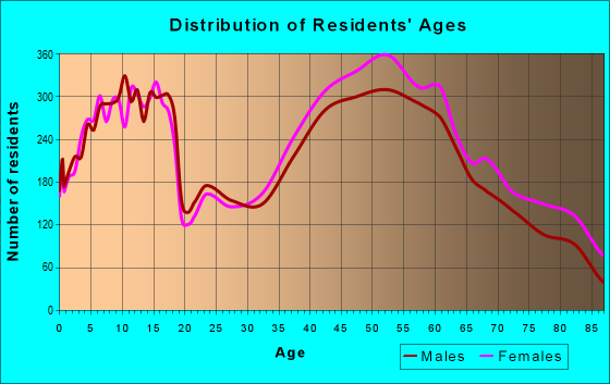 Age and Sex of Residents in zip code 60025