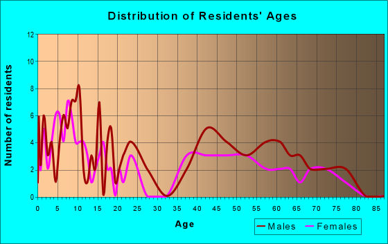 Age and Sex of Residents in zip code 60029