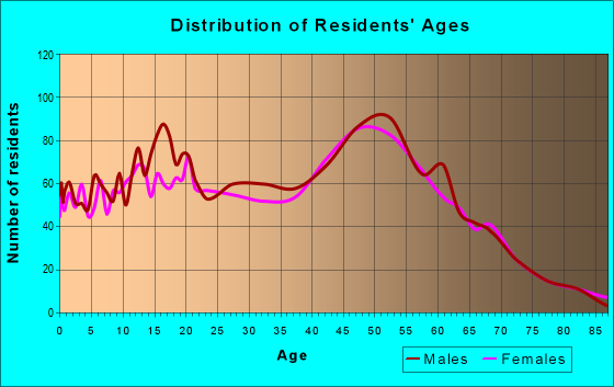 Age and Sex of Residents in zip code 60041