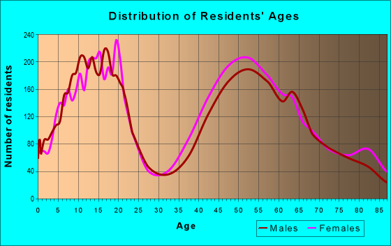 Age and Sex of Residents in zip code 60045