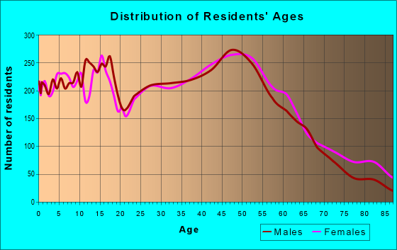 Age and Sex of Residents in zip code 60050