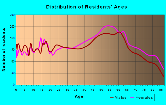 Age and Sex of Residents in zip code 60053