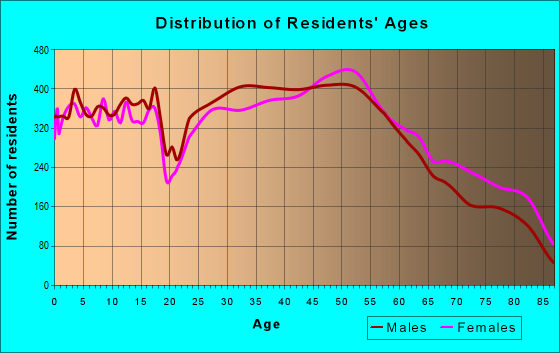 Age and Sex of Residents in zip code 60056