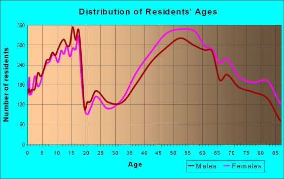 Age and Sex of Residents in zip code 60062