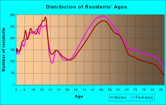 Age and Sex of Residents in zip code 60068