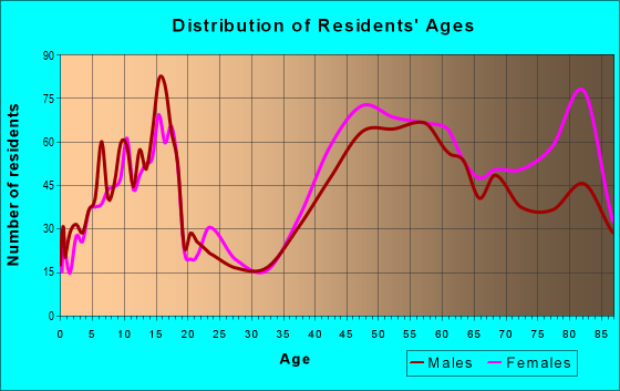 Age and Sex of Residents in zip code 60069