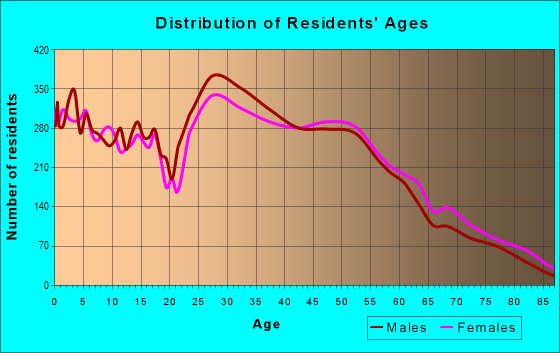 Age and Sex of Residents in zip code 60074