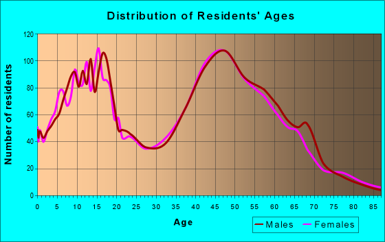 Age and Sex of Residents in zip code 60081