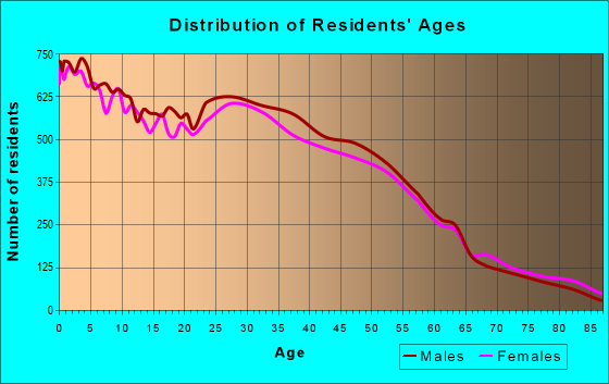 Age and Sex of Residents in zip code 60085