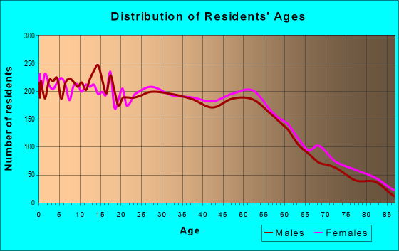 Age and Sex of Residents in zip code 60087