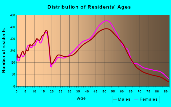 Age and Sex of Residents in zip code 60089