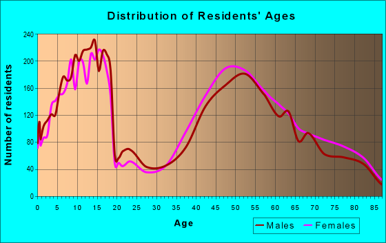 Age and Sex of Residents in zip code 60093