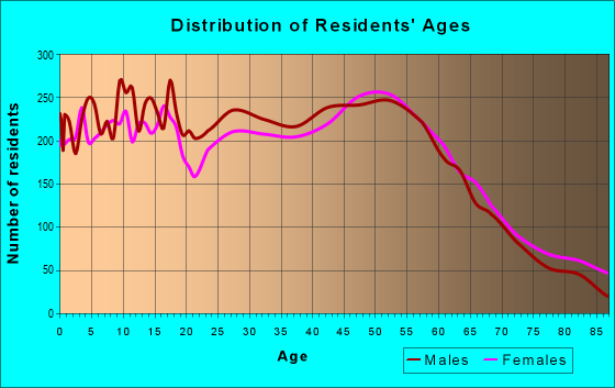 Age and Sex of Residents in zip code 60098