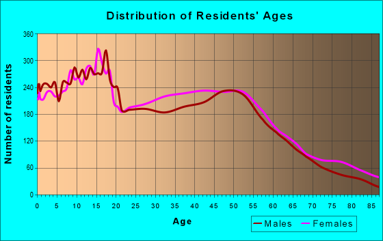 Age and Sex of Residents in zip code 60099