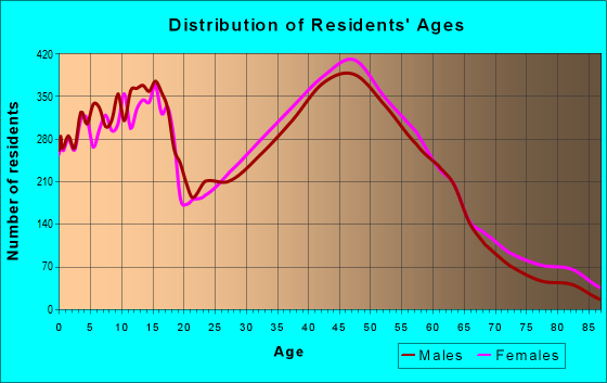 Age and Sex of Residents in zip code 60103