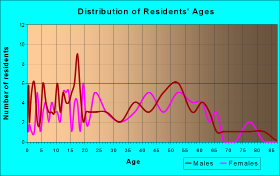 Age and Sex of Residents in zip code 60109