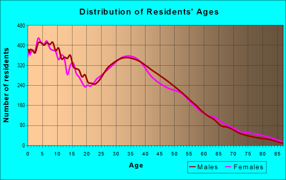 Age and Sex of Residents in zip code 60110